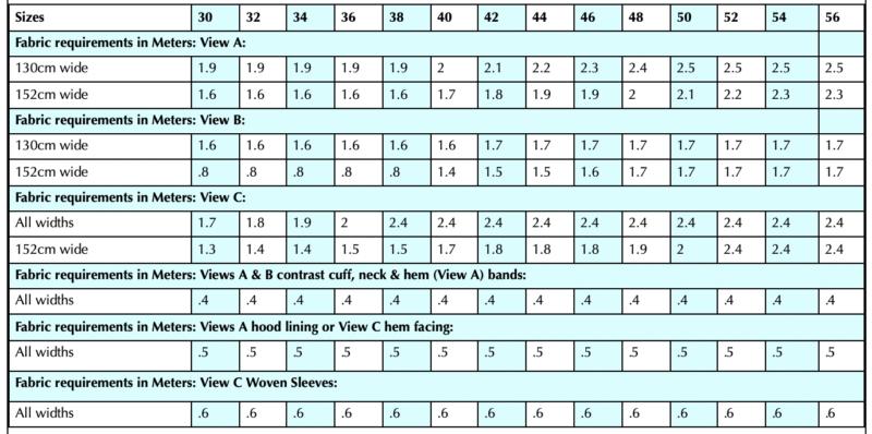 Te Aro Meters Fabric Requirements